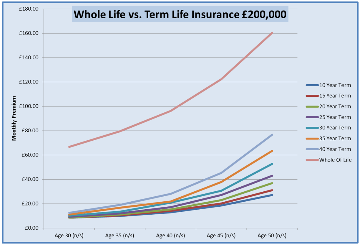 Chart For Life Insurance For A Mum